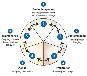 stages of change graphic
