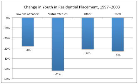Change in youth placement chart