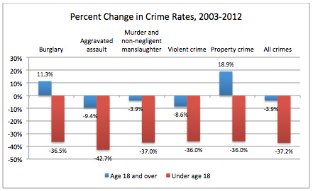 Percent change in crime rates chart