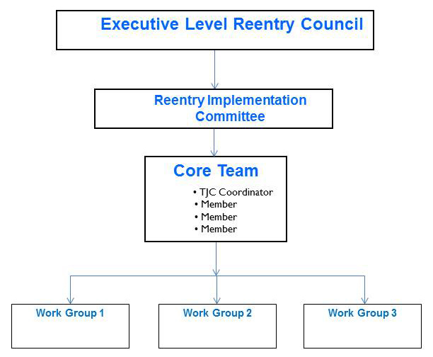 Collaborative Structure