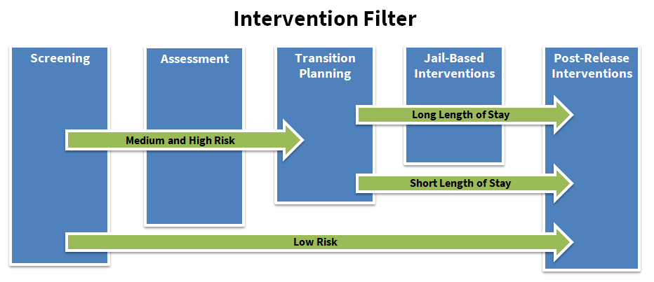 Targeted Intervention Filter