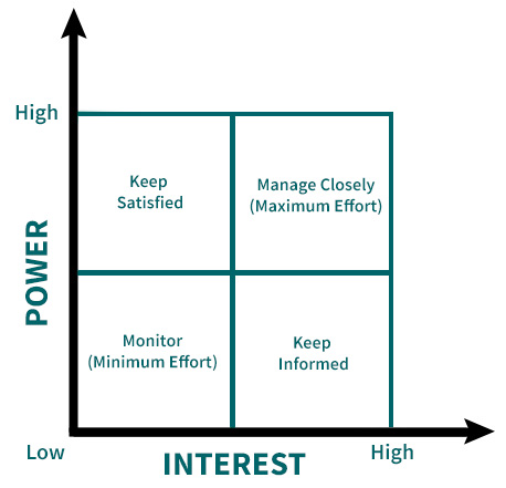 Stakeholder Power/Interest/Influence Grid