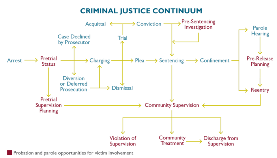 criminal justice system and process What is the sequence of events in the criminal justice system arraignment charge dismissed arraignment trial acquitted reduction  criminal justice process by re-porting crime to the police, by being a reliable participant (for  what is the sequence of events in the criminal justice system probable cause for such a be-lief, or the.